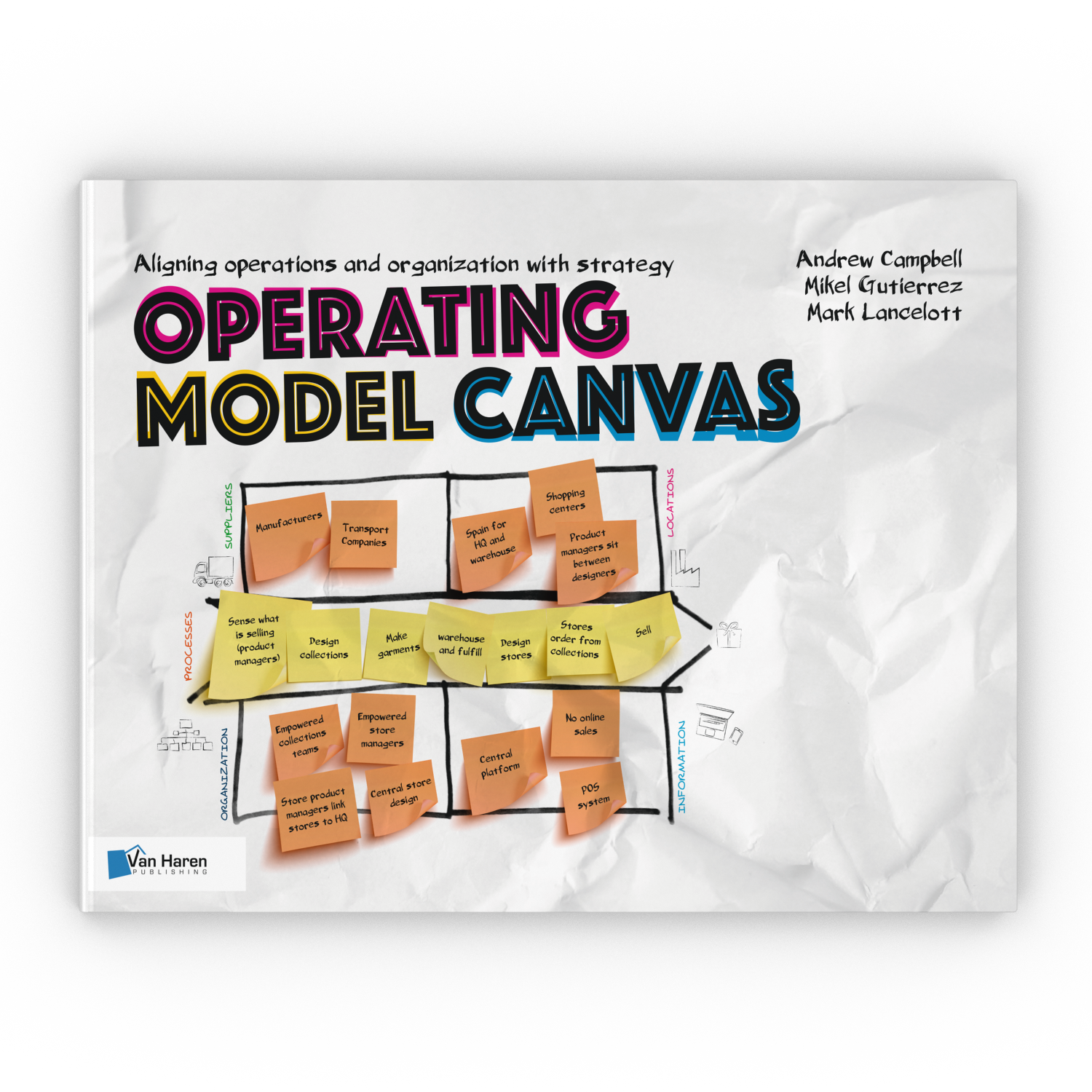 Operational Model Canvas